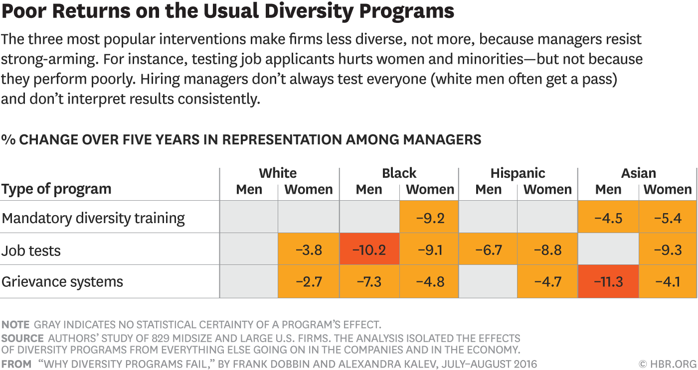 Poor return on the Usual Diversity Programs: The three most popular interventions make firms less diverse, not more, because managers resist strong-arming. For instance, testing job applicants hurts women and minorities - but not because they perform poorly. Hiring managers don't always test everyone (white men often get a pass) and don't interpret results consistently.