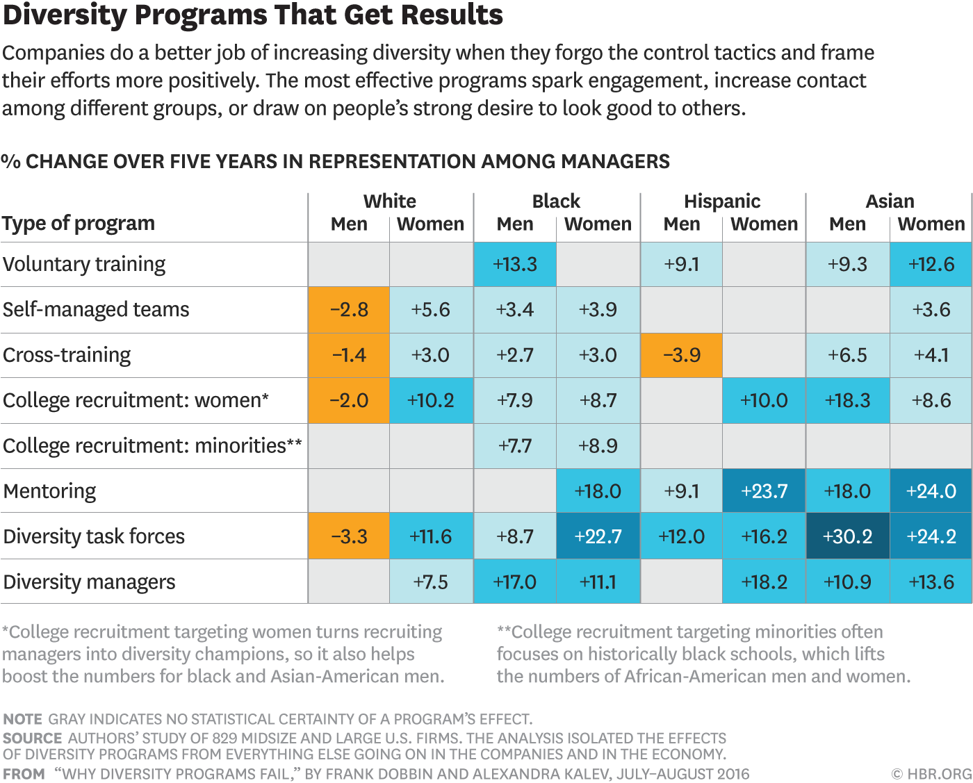 Diversity Program that Get Results: Companies do a better job of increasing diversity when they forgo the control tactics and frame their efforts more positively. The most effective programs spark engagement, increase contact among different groups, or draw on people's strong desire to look good to others.